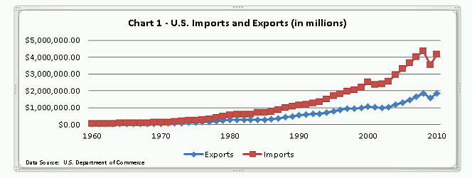Chart 1 Us Imports and Exports (in millions)