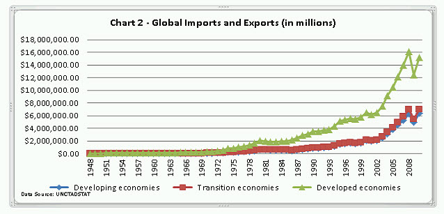 Chart 2 Global Imports and Exports (in millions)